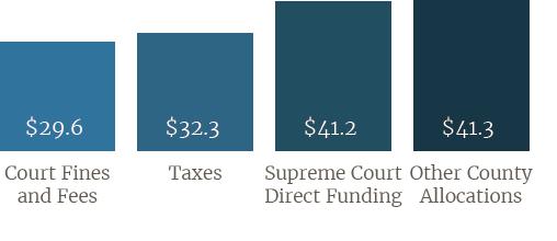 Direct Funding