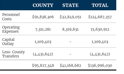 Trial Court Expenditures